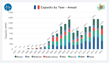 IntelStor™ Annual Capacity
