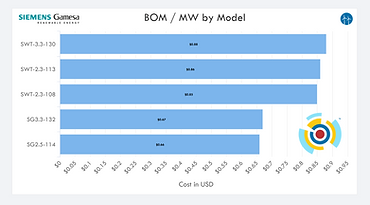 SGRE BOM Cost Benchmarking.png