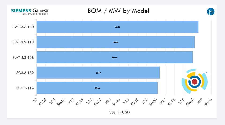 Siemens Gamesa Renewable Energy (SGRE) Wind Turbine Bill of Materials (BOM) Cost Benchmarking