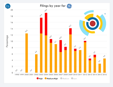 GE IP Portfolio - Annual High Relevance