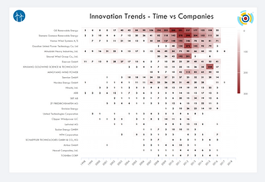 Innovation Trends - Time vs Companies.pn