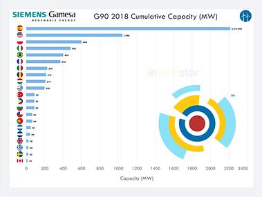SGRE G90 2018 Cumulative Capacity.png