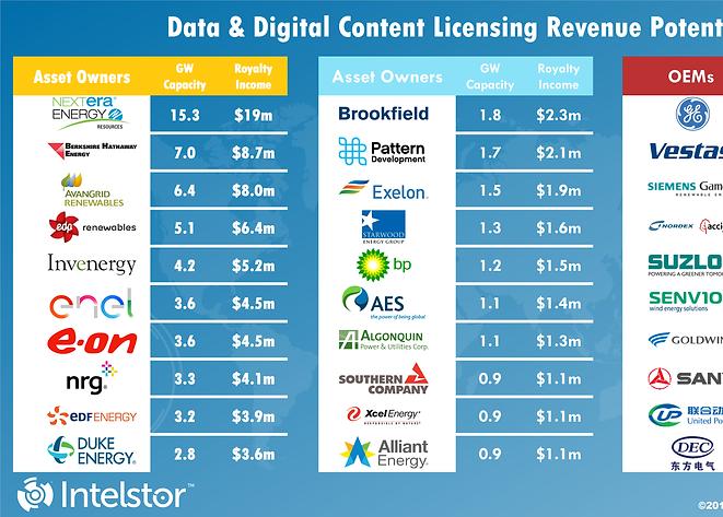 Data & Digital Content Licensing Revenue