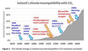 The Natural Climate Change of Iceland