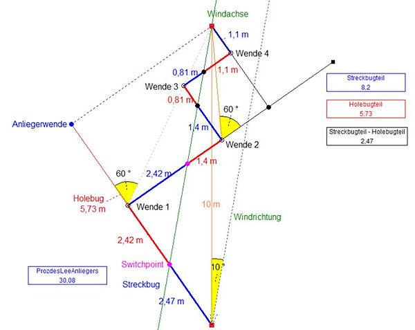 Windachsen_Strategiekonzept_4_Wenden_10Â