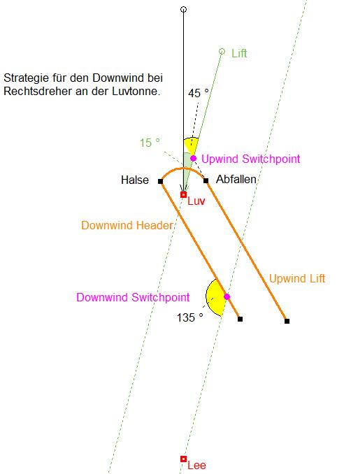Downwindstrategie.PNG