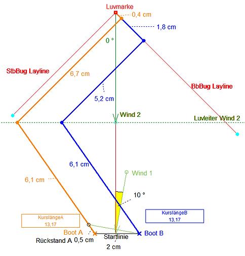 Startvorteil_10°_neutralisiert_durch_Rüc