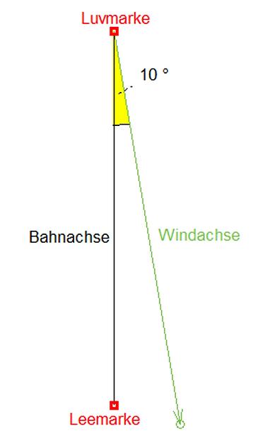 Die Windachse.PNG