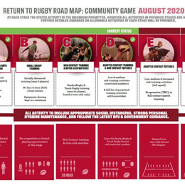 RFU moves to Stage D on Roadmap to Return