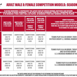 England Rugby: Competition Models for season 2020 / 21