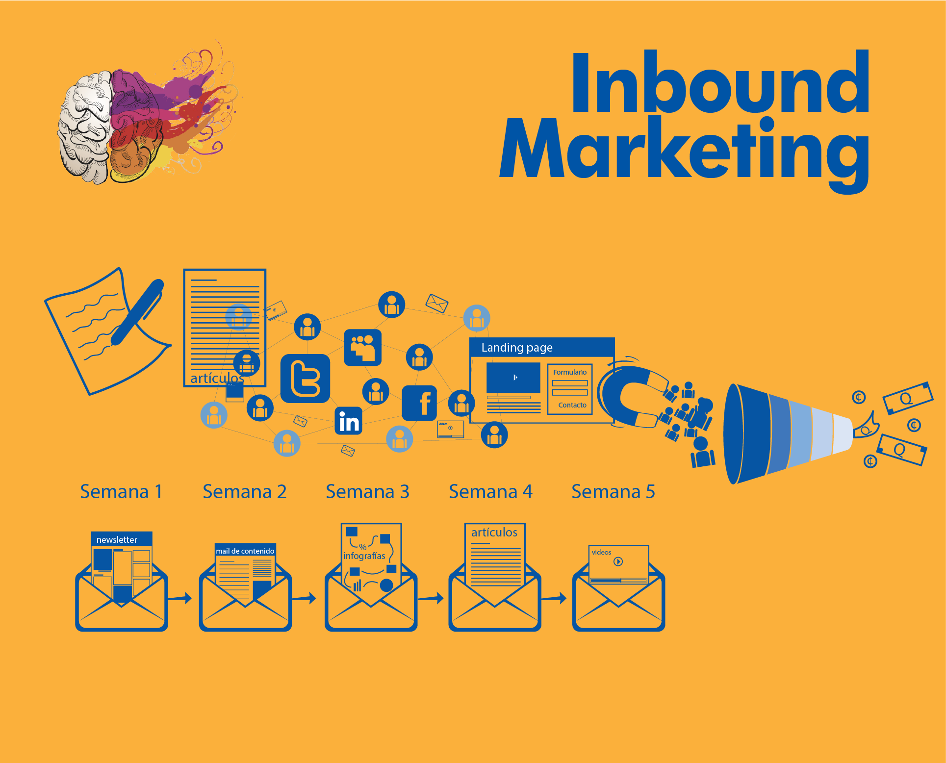 Paquete de Inbound Marketing
