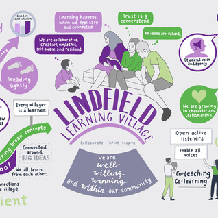 Lindfield Learning Village