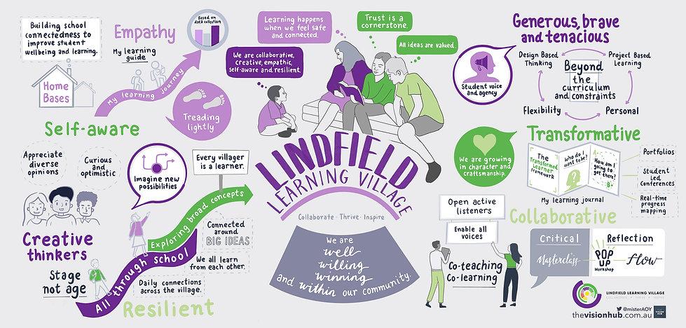 Lindfield_Learning_Village-final-web.jpg