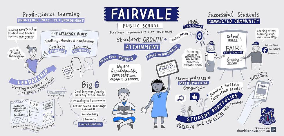 Fairvale Public School - Strategic Impro