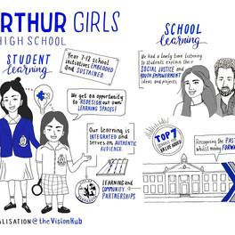 Macarthur Girls High School