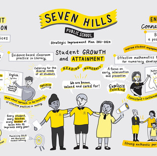 Seven Hills Public School - Strategic Impro