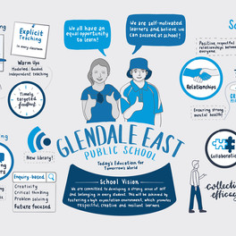 Glendale East Public School