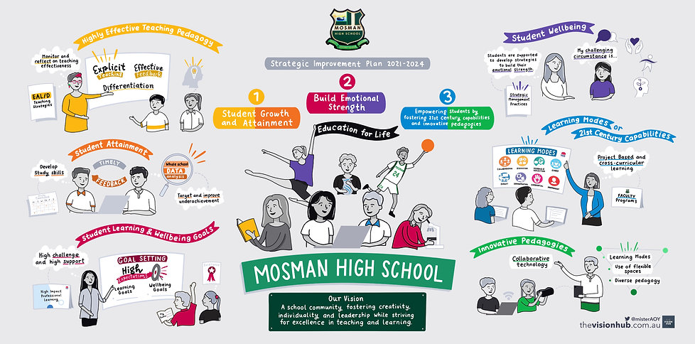 Mosman HS - SIP 2021-2024 Visualisation - V2.jpeg