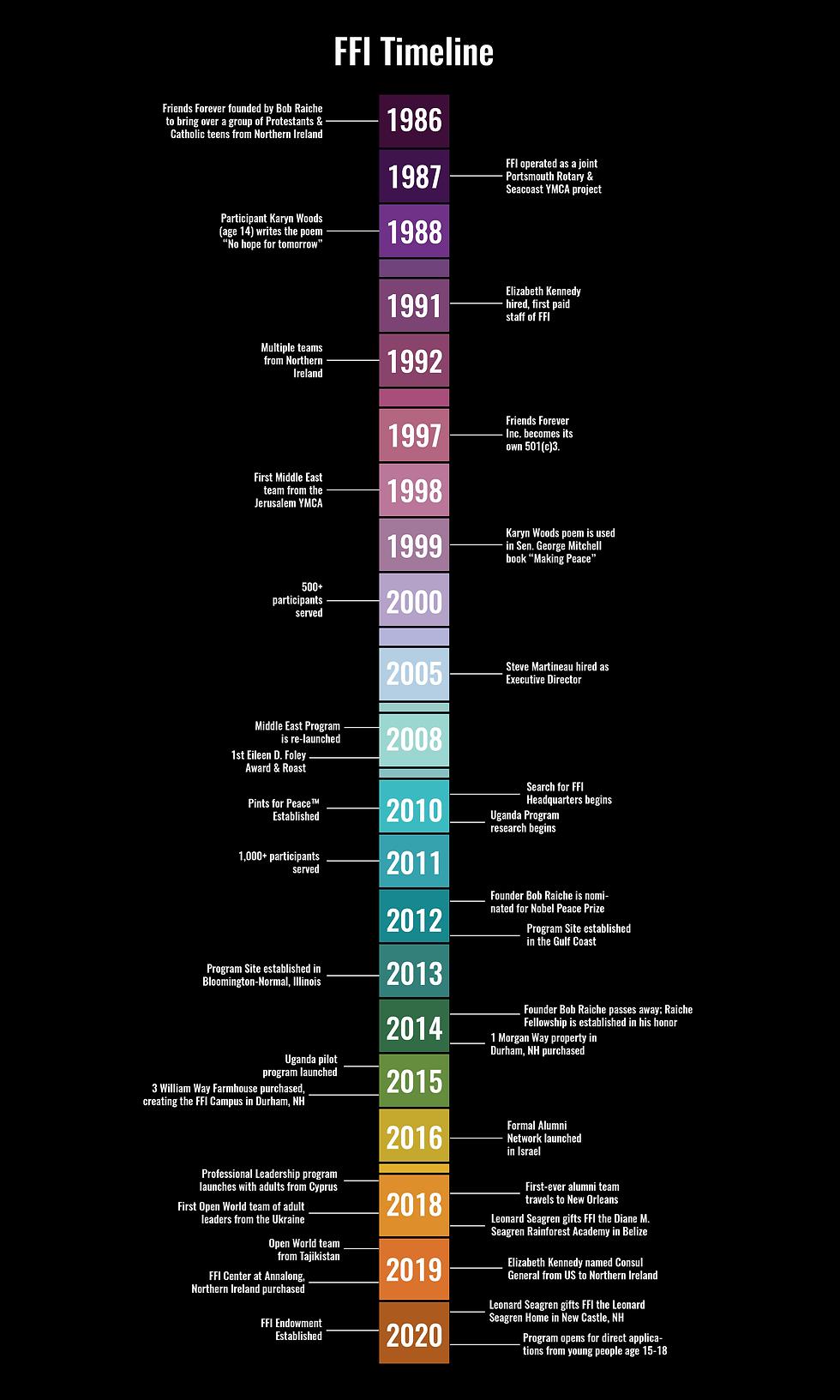 FFI Timeline 2020-01.png