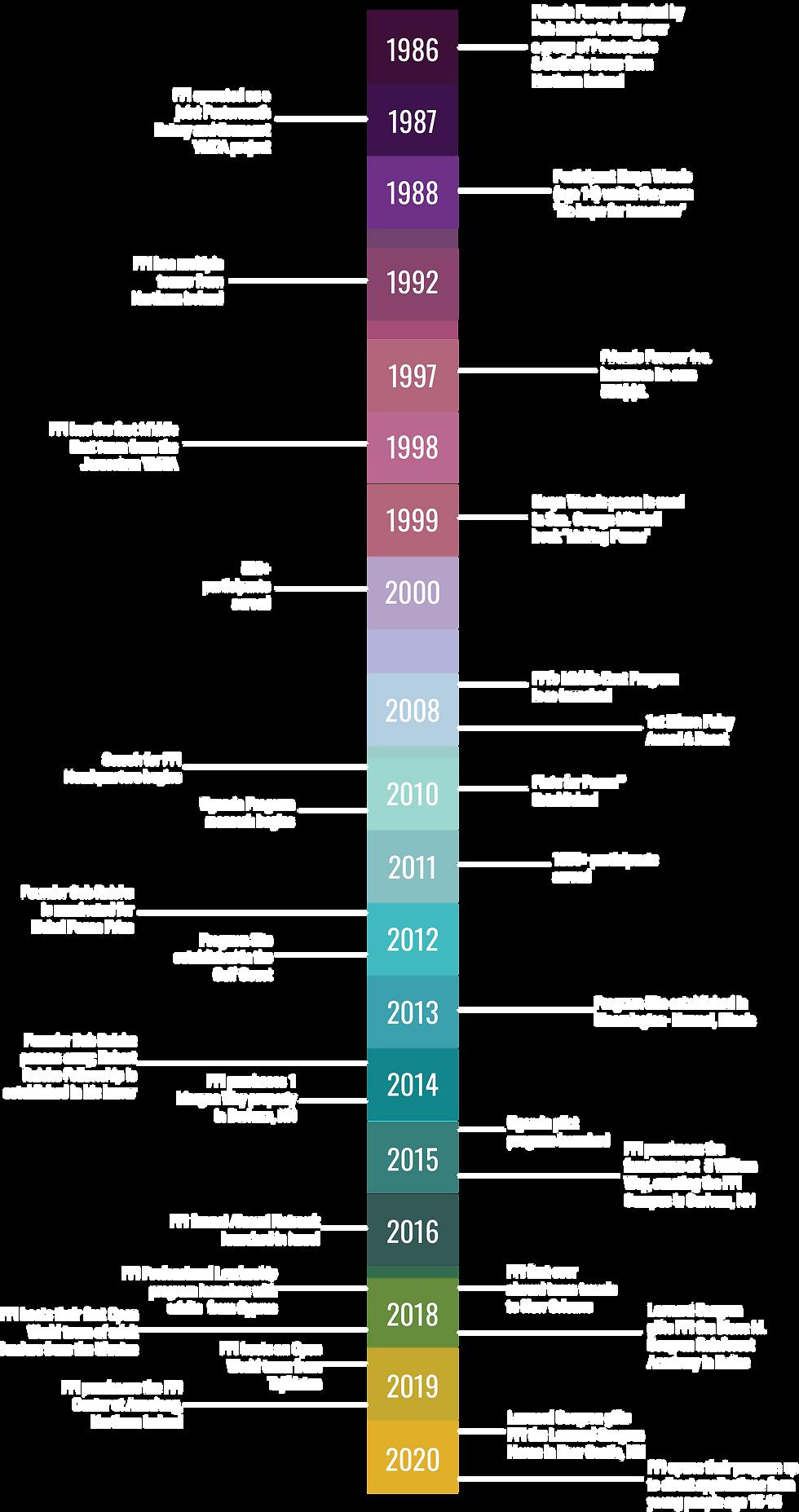 FFI Org timeline - revised 9-28-2020.png
