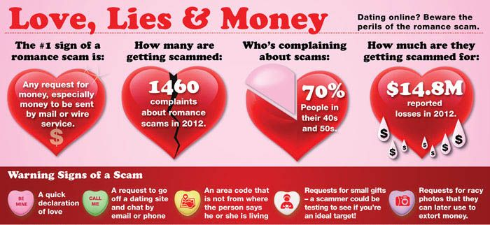 Online dating scams about
