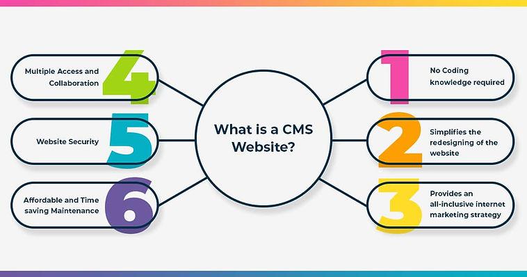 what-is-a-cms-website[1].jpg