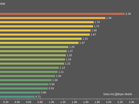 Top 3 Goalkeepers in English Premier League for 2020-21 – Data Analysis (Till 21-01-21)