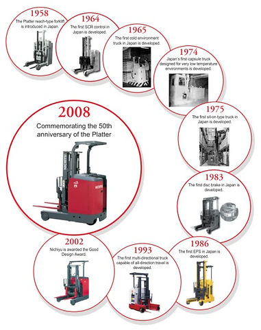 Electric Forklift - Nichiyu Asialift Philippines, Incorporated