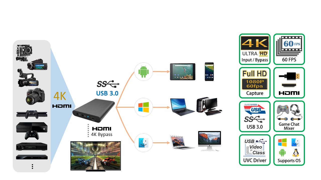 HU630_產品連接圖