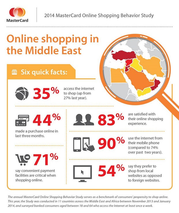 E-COMMERCE BOOM IN UAE