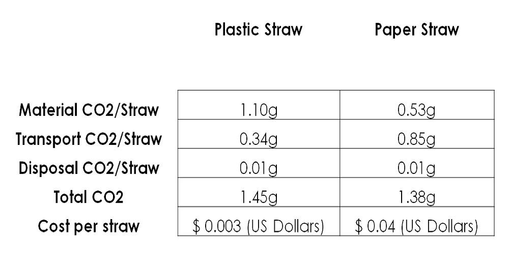table circular project plastic straw