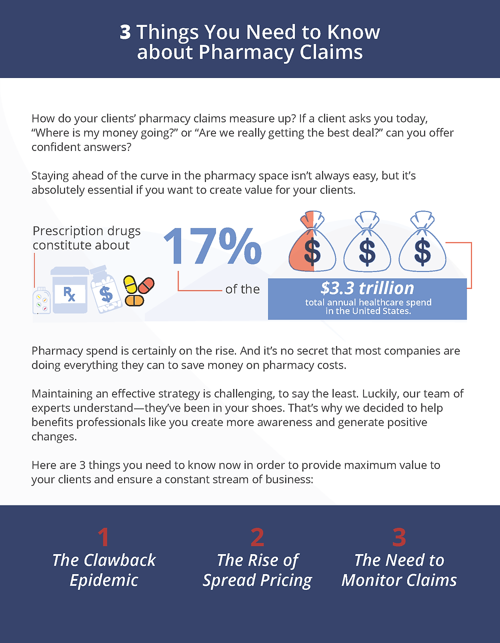 Infographic explaining three key elements of pharmacy claims.