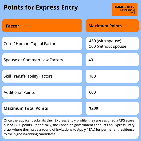 Points Calculator for Express Entry Cana