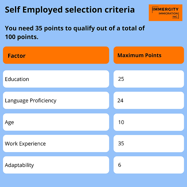 Selection Criteria for Self Employed Class - Immergity Immigration Consultant.png