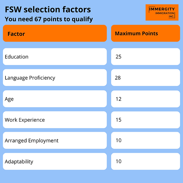FSW Selection Points - Immergity Immigra