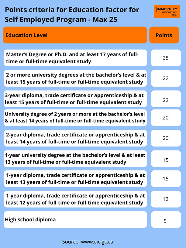 Points for Education under Self Employed Program - Immergity Immigration Consultant