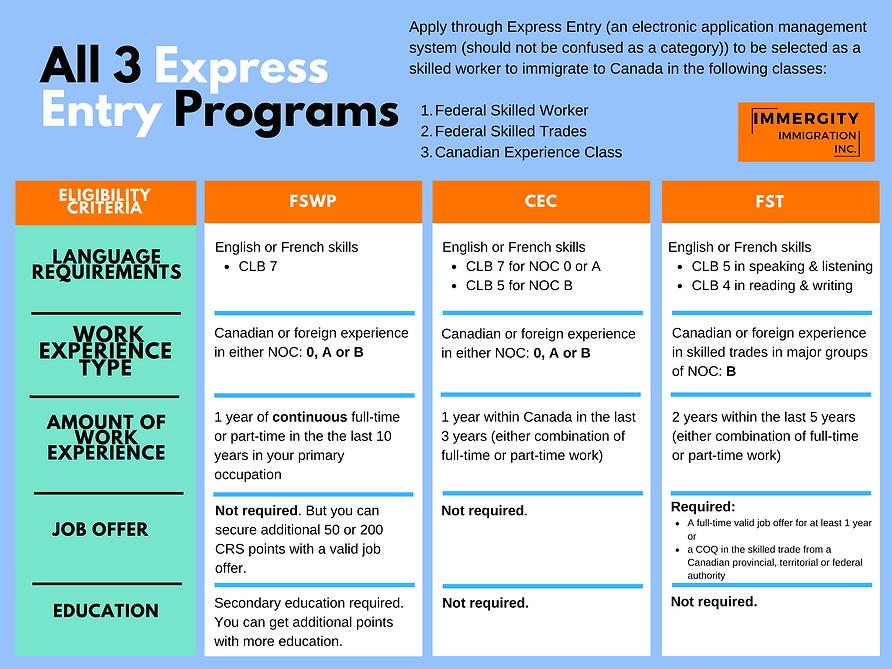Express Entry Program Comparison - Immergity Immigraton Consultant