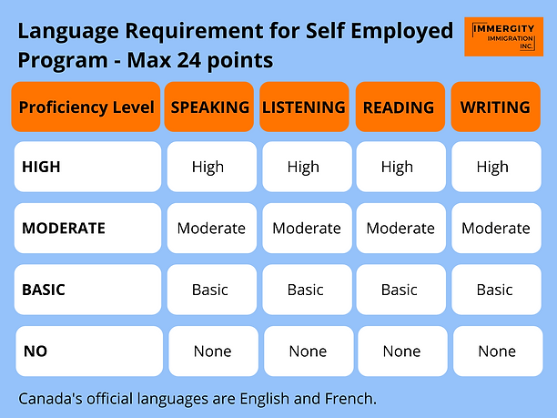 Language Requirements for Self Employed Program - Immergity Immigration Consultant