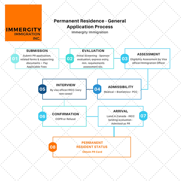 FSW step by step process - Immergity Immigration Consultant