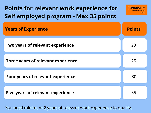 Points for relevant work experience for self employed program - Immergity Immigration Consultant