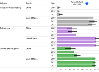 U.S. and China: Tale of the Tape