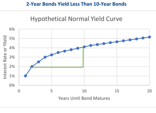 FALSE START! Inverted Yield Curve has not Predicted a Recession