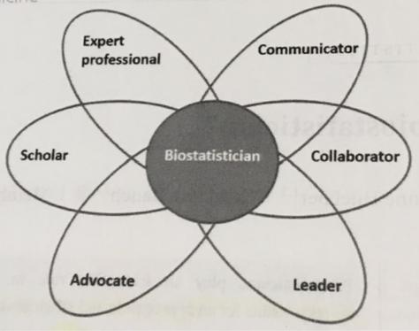 Qu'est-ce qu'un biostatisticien ?