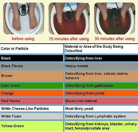 Foot-Bath-Detox-Ion-Chart.png