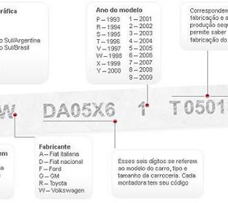 Numeração de chassis, quais informação ela nos traz? Conheça.