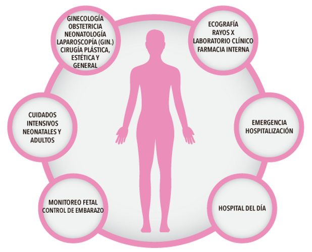Servicios Pediatria Ginecologia