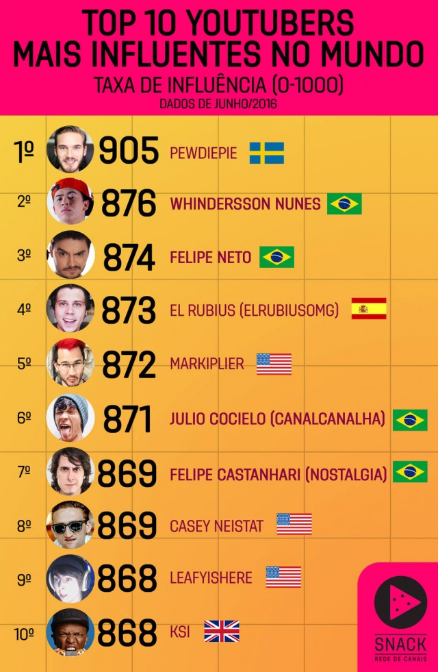 Os 10 youtubers mais influentes no mundo