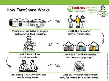 How-FareShare-Works-2017-18-pdf-1024x768