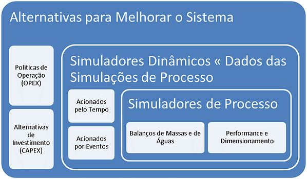 simulacao_processo_dinamica.png
