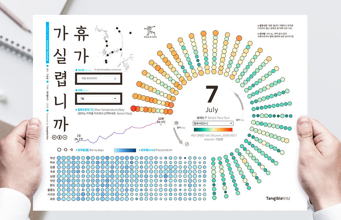 휴가지 날씨 데이터시각화 by 탠저블비츠